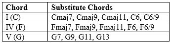 Chord Substitution - Extended Chords 3