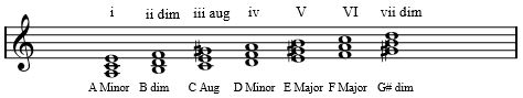 Diatonic Chords - Harmonic Minor - Written