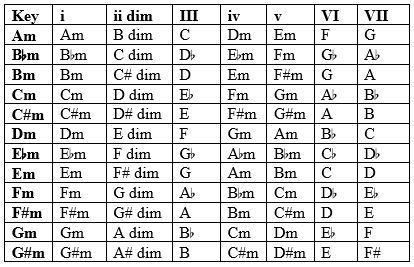 Diatonic Chords - Natural Minor Chart