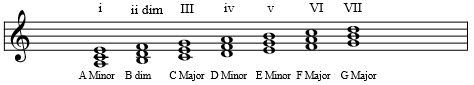 Diatonic Chords - Natural Minor - Written